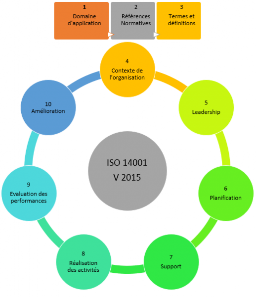 action-management-iso-14001
