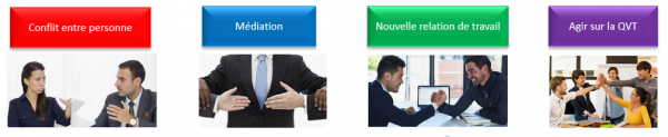 gestion-de-conflit-action-management