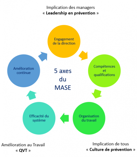 mase-action-management-pornic